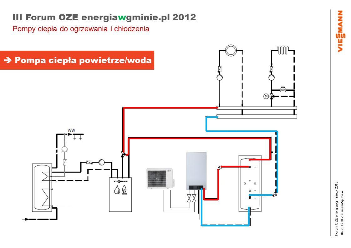 Forum OZE energiawgminie.pl 2012 0 4.2012 © Viessmann Sp. z o.o. III Forum OZE energiawgminie.pl 2012  Pompa ciepła powietrze/woda Pompy ciepła do og