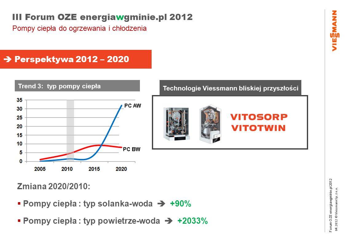 Forum OZE energiawgminie.pl 2012 0 4.2012 © Viessmann Sp. z o.o. III Forum OZE energiawgminie.pl 2012 Trend 3: typ pompy ciepła Zmiana 2020/2010:  Po