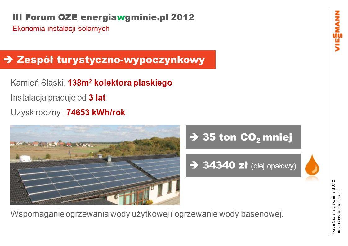 Forum OZE energiawgminie.pl 2012 0 4.2012 © Viessmann Sp. z o.o. III Forum OZE energiawgminie.pl 2012 Ekonomia instalacji solarnych  Zespół turystycz