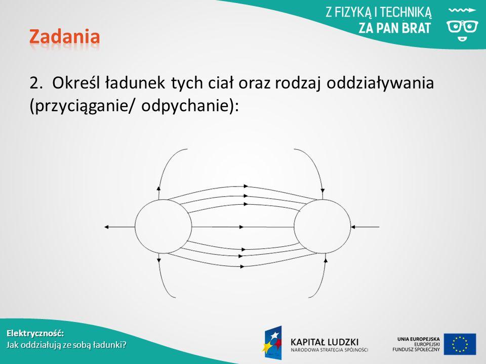 Elektryczność: Jak oddziałują ze sobą ładunki. 2.