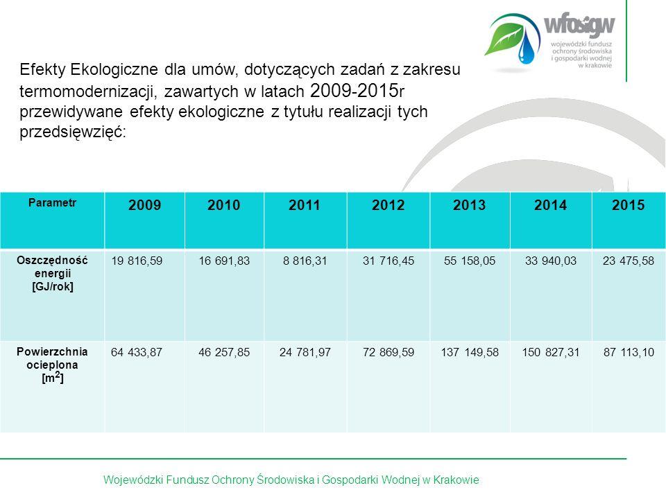 12 z 15Wojewódzki Fundusz Ochrony Środowiska i Gospodarki Wodnej w Krakowie Efekty Ekologiczne dla umów, dotyczących zadań z zakresu termomodernizacji