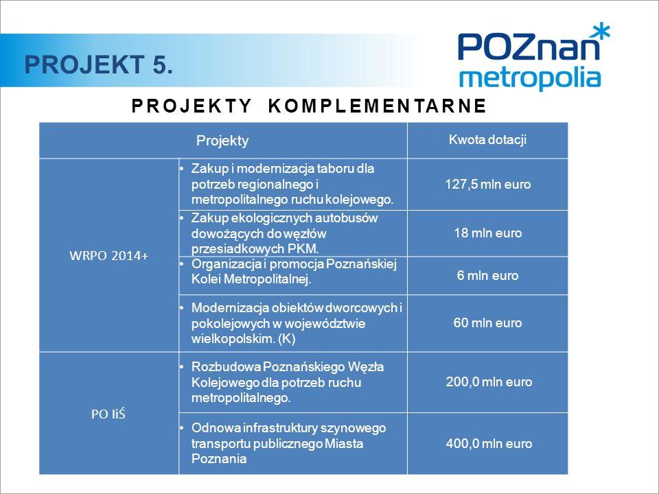 PROJEKTY KOMPLEMENTARNE Projekty Kwota dotacji WRPO 2014+ Zakup i modernizacja taboru dla potrzeb regionalnego i metropolitalnego ruchu kolejowego.