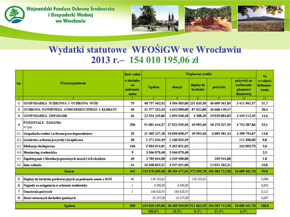 Wydatki statutowe WFOŚiGW we Wrocławiu 2013 r.– 154 010 195,06 zł