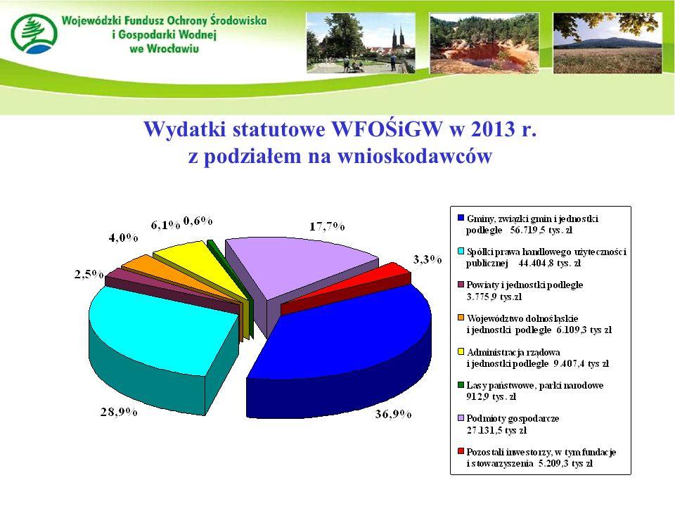 Wydatki statutowe WFOŚiGW w 2013 r. z podziałem na wnioskodawców