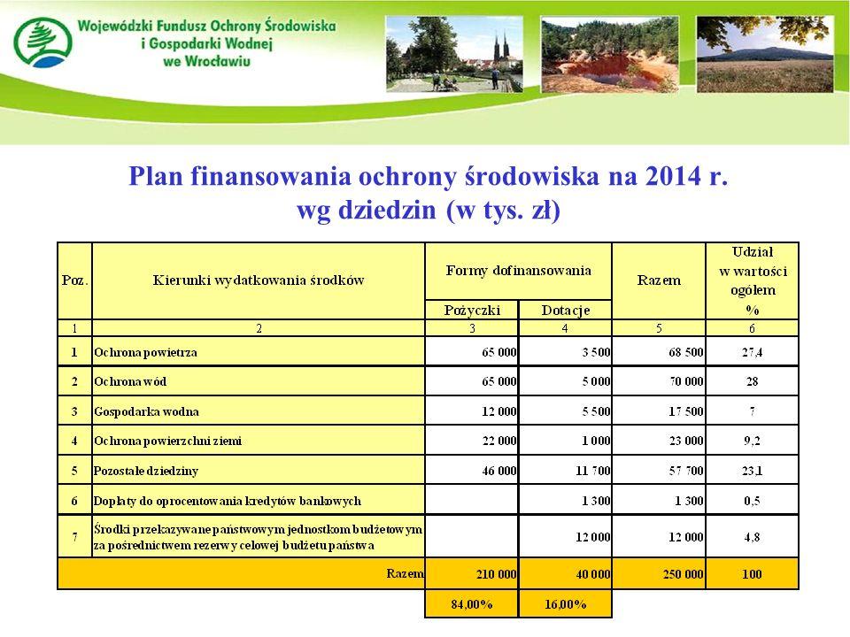 Plan finansowania ochrony środowiska na 2014 r. wg dziedzin (w tys. zł)