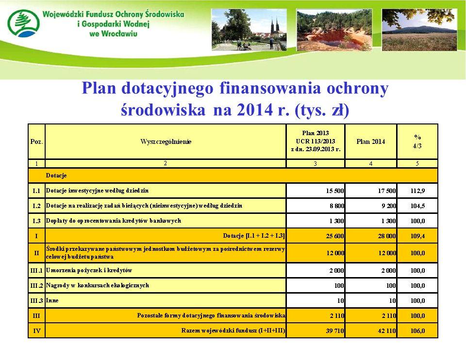 Plan dotacyjnego finansowania ochrony środowiska na 2014 r. (tys. zł)