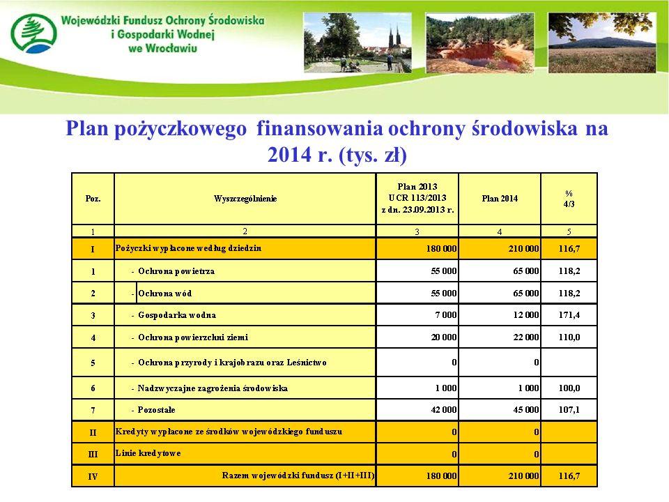 Plan pożyczkowego finansowania ochrony środowiska na 2014 r. (tys. zł)