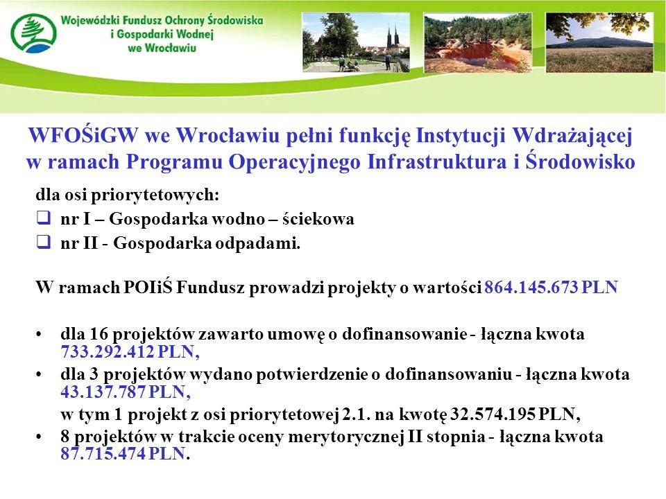 WFOŚiGW we Wrocławiu pełni funkcję Instytucji Wdrażającej w ramach Programu Operacyjnego Infrastruktura i Środowisko dla 16 projektów zawarto umowę o dofinansowanie - łączna kwota 733.292.412 PLN, dla 3 projektów wydano potwierdzenie o dofinansowaniu - łączna kwota 43.137.787 PLN, w tym 1 projekt z osi priorytetowej 2.1.