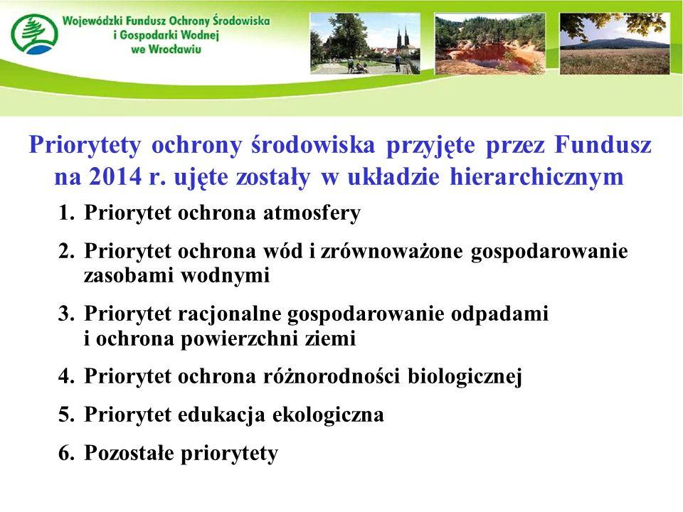 Priorytety ochrony środowiska przyjęte przez Fundusz na 2014 r.
