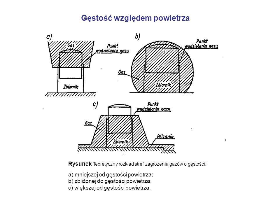 Gęstość względem powietrza Rysunek Teoretyczny rozkład stref zagrożenia gazów o gęstości : a) mniejszej od gęstości powietrza; b) zbliżonej do gęstośc