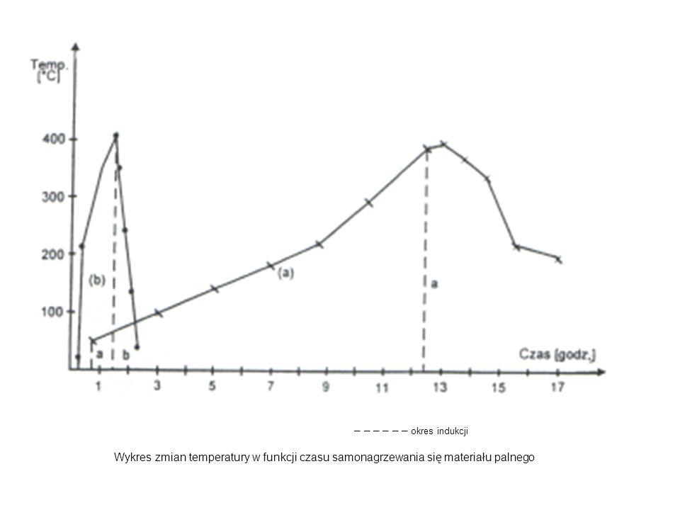 – – – – – – okres indukcji Wykres zmian temperatury w funkcji czasu samonagrzewania się materiału palnego