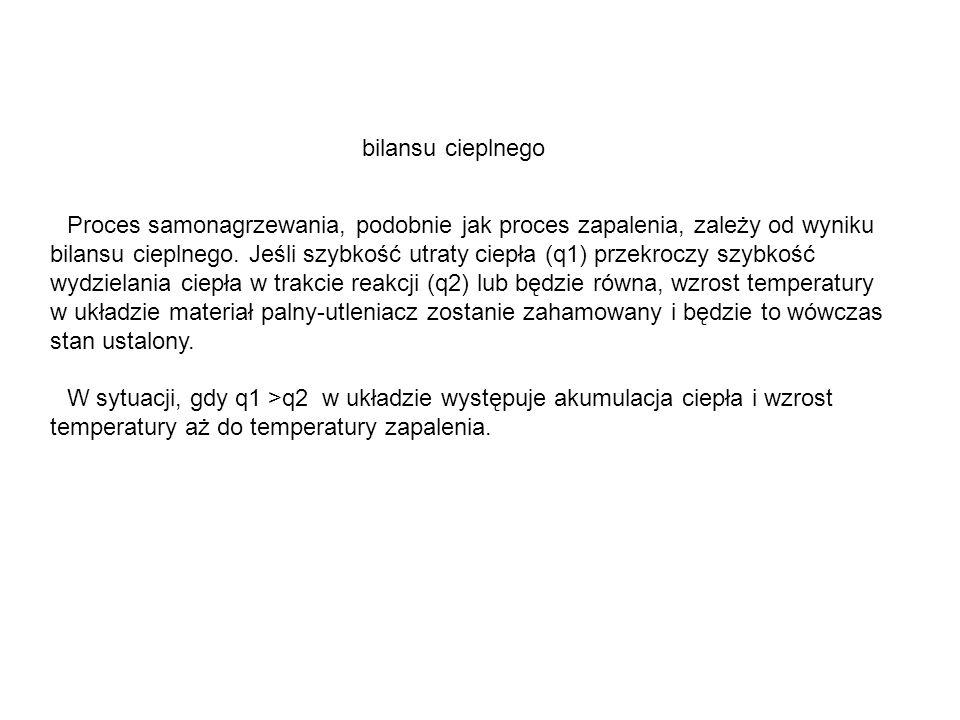Proces samonagrzewania, podobnie jak proces zapalenia, zależy od wyniku bilansu cieplnego. Jeśli szybkość utraty ciepła (q1) przekroczy szybkość wydzi
