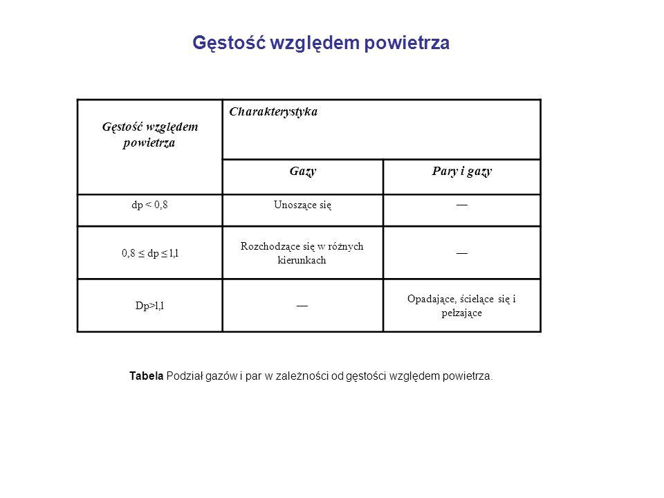 Gęstość względem powietrza Tabela Podział gazów i par w zależności od gęstości względem powietrza. Gęstość względem powietrza Charakterystyka GazyPary