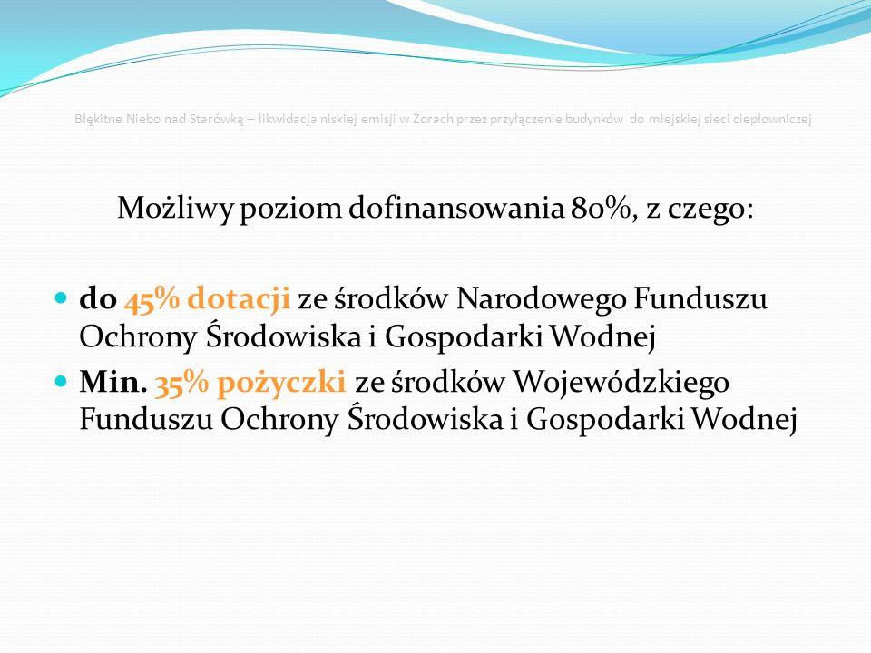 Możliwy poziom dofinansowania 80%, z czego: do 45% dotacji ze środków Narodowego Funduszu Ochrony Środowiska i Gospodarki Wodnej Min. 35% pożyczki ze