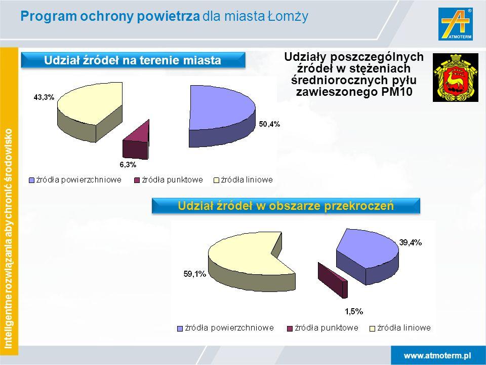 www.atmoterm.pl Inteligentne rozwiązania aby chronić środowisko Udziały poszczególnych źródeł w stężeniach średniorocznych pyłu zawieszonego PM10 Udział źródeł na terenie miasta Udział źródeł w obszarze przekroczeń Program ochrony powietrza dla miasta Łomży