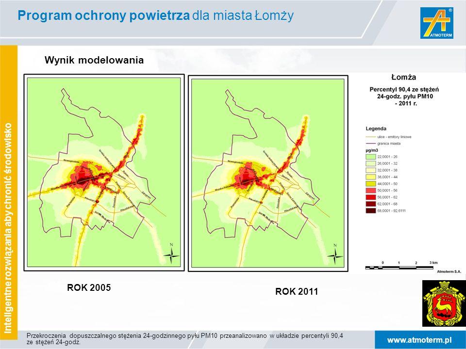 www.atmoterm.pl Inteligentne rozwiązania aby chronić środowisko ROK 2005 ROK 2011 Wynik modelowania Program ochrony powietrza dla miasta Łomży Przekroczenia dopuszczalnego stężenia 24-godzinnego pyłu PM10 przeanalizowano w układzie percentyli 90,4 ze stężeń 24-godz.