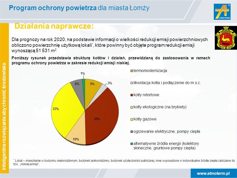 www.atmoterm.pl Inteligentne rozwiązania aby chronić środowisko Działania naprawcze: * Lokal – mieszkanie w budynku wielorodzinnym, budynek jednorodzinny, budynek użyteczności publicznej, inne wyposażone w indywidualne źródła ciepła zaliczane do tzw.
