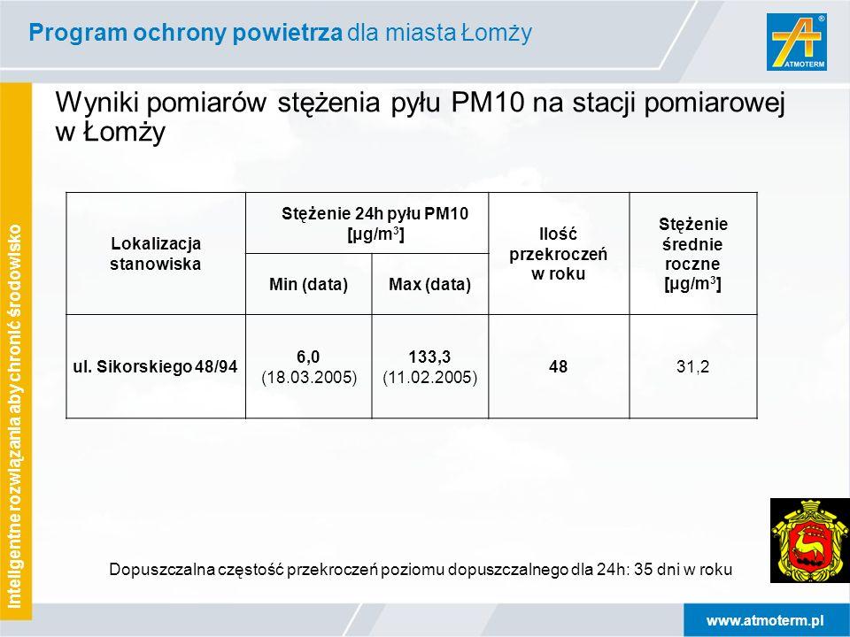 www.atmoterm.pl Inteligentne rozwiązania aby chronić środowisko Wyniki pomiarów stężenia pyłu PM10 na stacji pomiarowej w Łomży Dopuszczalna częstość przekroczeń poziomu dopuszczalnego dla 24h: 35 dni w roku Program ochrony powietrza dla miasta Łomży Lokalizacja stanowiska Stężenie 24h pyłu PM10 [μg/m 3 ] Ilość przekroczeń w roku Stężenie średnie roczne [μg/m 3 ] Min (data)Max (data) ul.