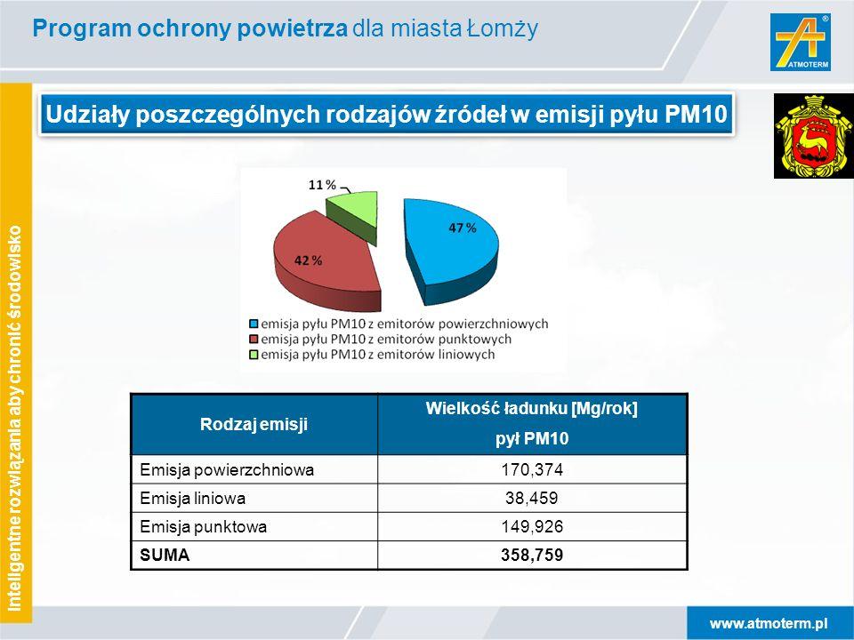 www.atmoterm.pl Inteligentne rozwiązania aby chronić środowisko Udziały poszczególnych rodzajów źródeł w emisji pyłu PM10 Rodzaj emisji Wielkość ładunku [Mg/rok] pył PM10 Emisja powierzchniowa170,374 Emisja liniowa38,459 Emisja punktowa149,926 SUMA358,759 Program ochrony powietrza dla miasta Łomży
