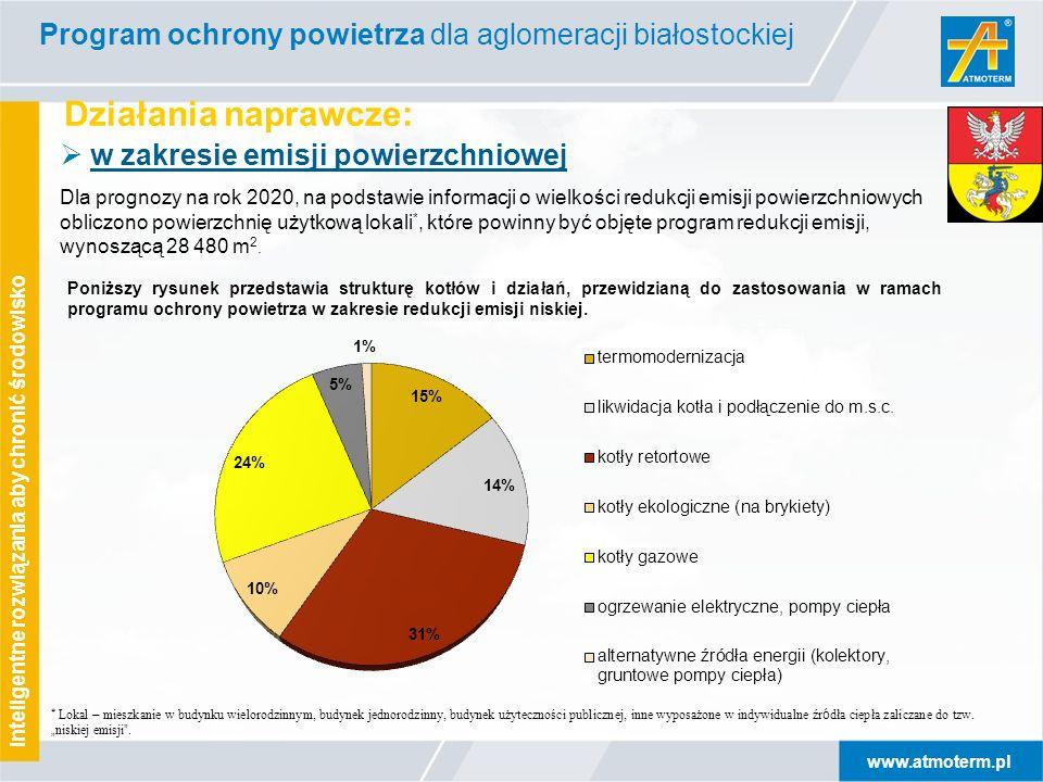 www.atmoterm.pl Inteligentne rozwiązania aby chronić środowisko Działania naprawcze: Program ochrony powietrza dla aglomeracji białostockiej Poniższy
