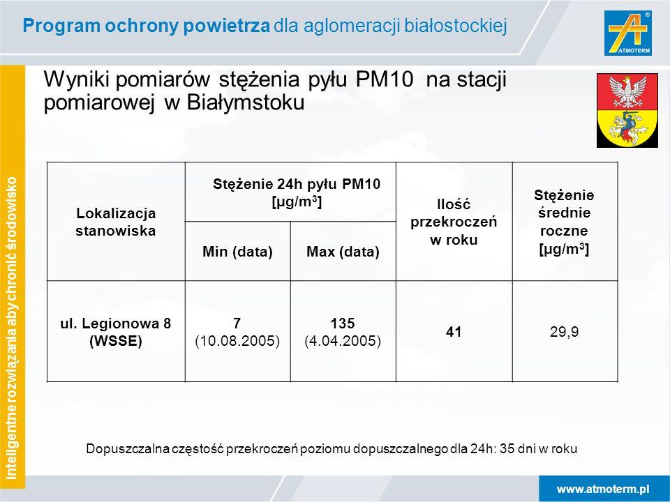 www.atmoterm.pl Inteligentne rozwiązania aby chronić środowisko Wyniki pomiarów stężenia pyłu PM10 na stacji pomiarowej w Białymstoku Dopuszczalna czę