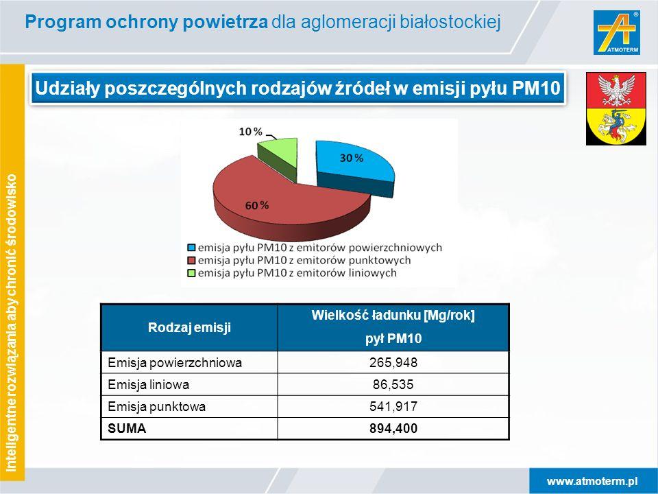 www.atmoterm.pl Inteligentne rozwiązania aby chronić środowisko Udziały poszczególnych rodzajów źródeł w emisji pyłu PM10 Rodzaj emisji Wielkość ładun