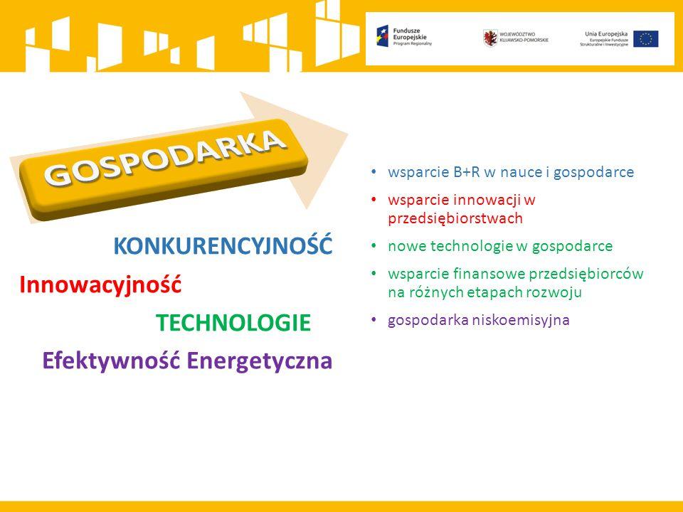 wsparcie B+R w nauce i gospodarce wsparcie innowacji w przedsiębiorstwach nowe technologie w gospodarce wsparcie finansowe przedsiębiorców na różnych etapach rozwoju gospodarka niskoemisyjna KONKURENCYJNOŚĆ Innowacyjność TECHNOLOGIE Efektywność Energetyczna