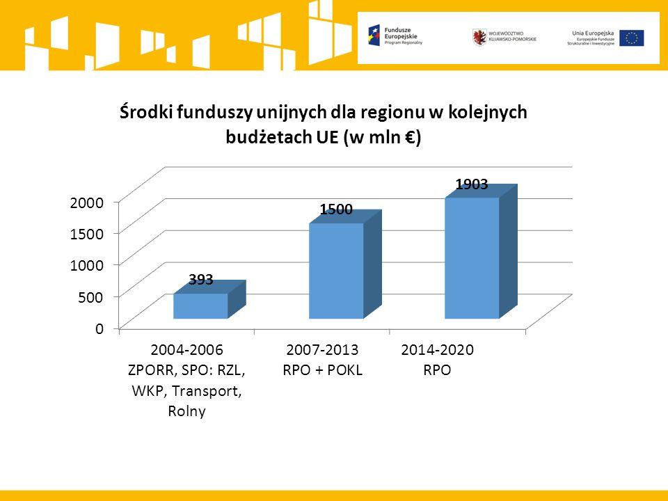 Łącznie Polska otrzyma 82,5 mld euro, głównie w ramach krajowych (45,6 mld) i regionalnych programów operacyjnych (31,2 mld).