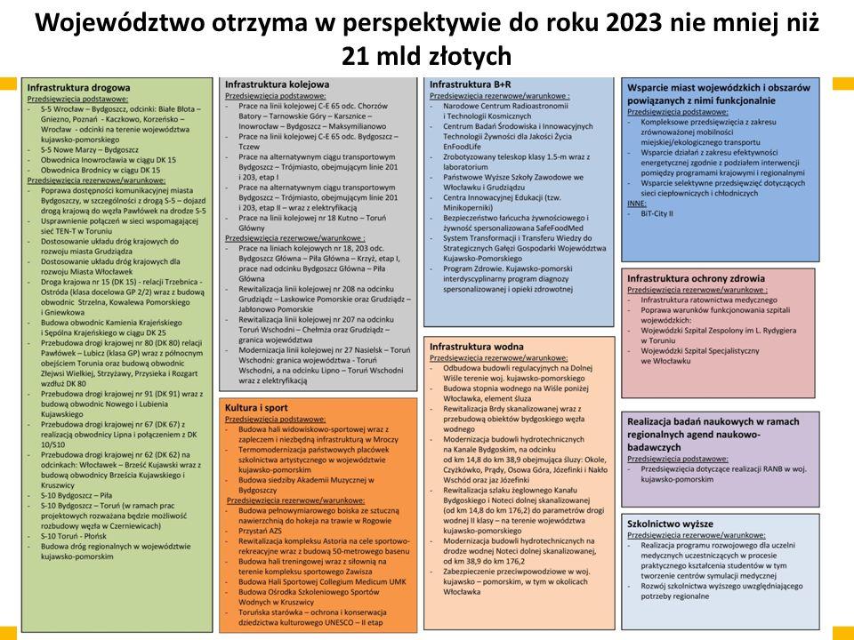 Województwo otrzyma w perspektywie do roku 2023 nie mniej niż 21 mld złotych