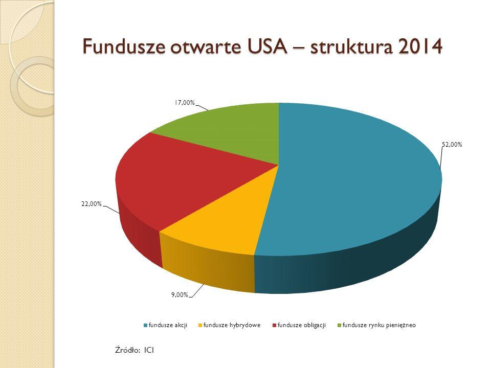 Fundusze otwarte USA – struktura 2014 Źródło: ICI