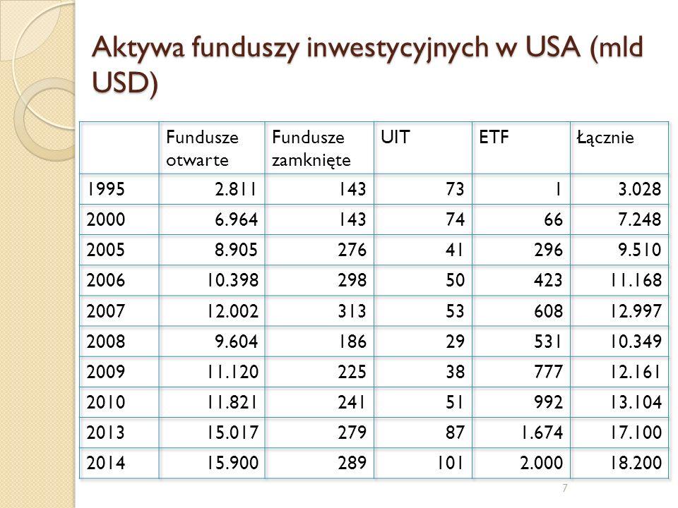 7 Aktywa funduszy inwestycyjnych w USA (mld USD)