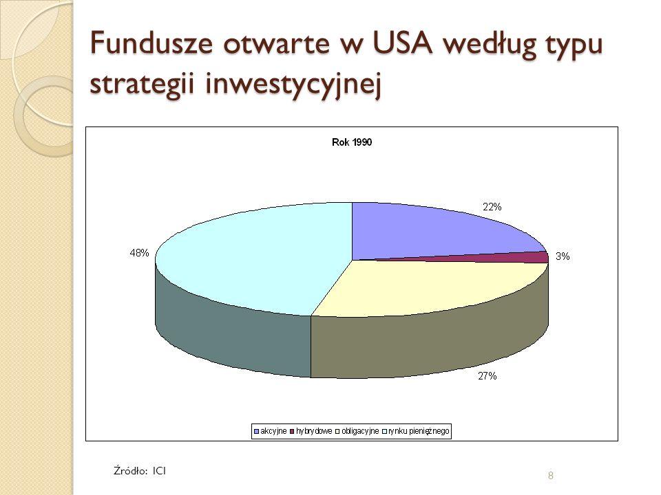 8 Fundusze otwarte w USA według typu strategii inwestycyjnej Źródło: ICI