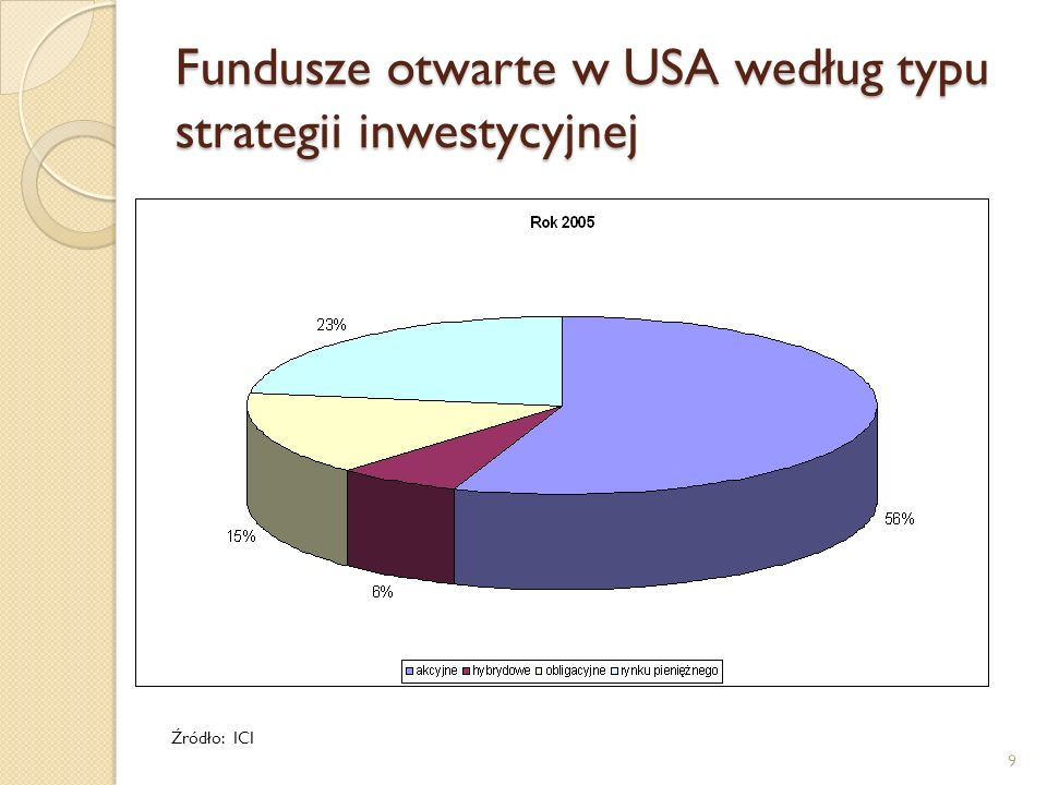 Fundusze otwarte w USA według typu strategii inwestycyjnej Źródło: ICI