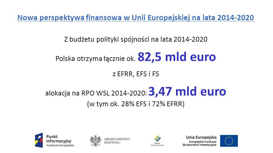 Nowa perspektywa finansowa w Unii Europejskiej na lata 2014-2020 Z budżetu polityki spójności na lata 2014-2020 Polska otrzyma łącznie ok.