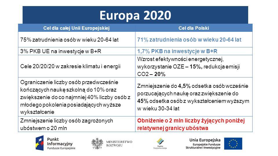 Europa 2020 Cel dla całej Unii EuropejskiejCel dla Polski 75% zatrudnienia osób w wieku 20-64 lat71% zatrudnienia osób w wieku 20-64 lat 3% PKB UE na inwestycje w B+R1,7% PKB na inwestycje w B+R Cele 20/20/20 w zakresie klimatu i energii Wzrost efektywności energetycznej, wykorzystanie OZE – 15%, redukcja emisji CO2 – 20% Ograniczenie liczby osób przedwcześnie kończących naukę szkolną do 10% oraz zwiększenie do co najmniej 40% liczby osób z młodego pokolenia posiadających wyższe wykształcenie Zmniejszenie do 4,5% odsetka osób wcześnie porzucających naukę oraz zwiększenie do 45% odsetka osób z wykształceniem wyższym w wieku 30-34 lat Zmniejszenie liczby osób zagrożonych ubóstwem o 20 mln Obniżenie o 2 mln liczby żyjących poniżej relatywnej granicy ubóstwa