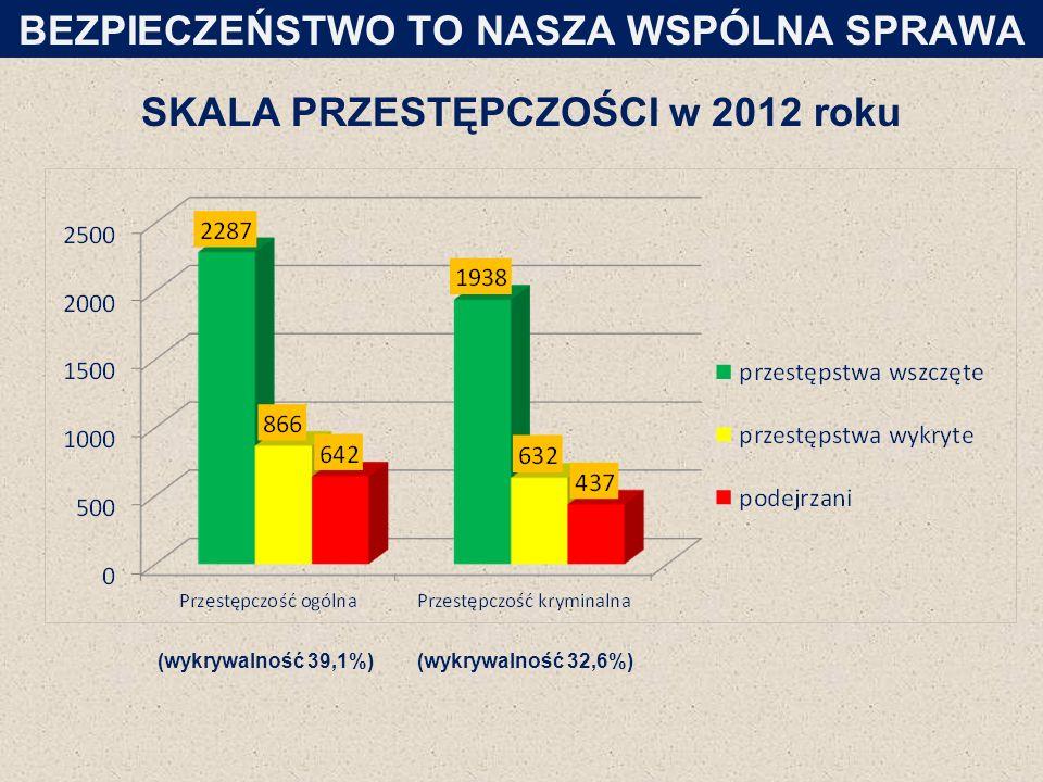 SKALA PRZESTĘPCZOŚCI w 2012 roku BEZPIECZEŃSTWO TO NASZA WSPÓLNA SPRAWA (wykrywalność 39,1%)(wykrywalność 32,6%)
