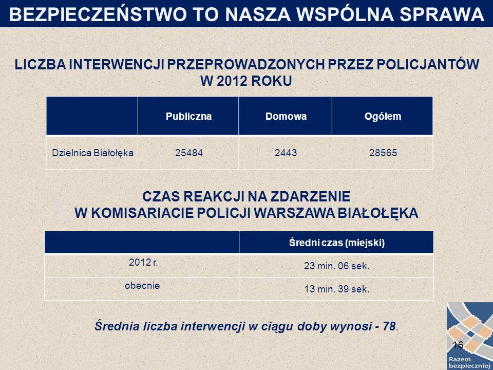 LICZBA INTERWENCJI PRZEPROWADZONYCH PRZEZ POLICJANTÓW W 2012 ROKU PublicznaDomowaOgółem Dzielnica Białołęka25484244328565 CZAS REAKCJI NA ZDARZENIE W KOMISARIACIE POLICJI WARSZAWA BIAŁOŁĘKA Średni czas (miejski) 2012 r.