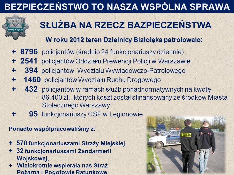 SŁUŻBA NA RZECZ BAZPIECZEŃSTWA W roku 2012 teren Dzielnicy Białołęka patrolowało: + 8796 policjantów (średnio 24 funkcjonariuszy dziennie) + 2541 policjantów Oddziału Prewencji Policji w Warszawie + 394 policjantów Wydziału Wywiadowczo-Patrolowego + 1460 policjantów Wydziału Ruchu Drogowego + 432 policjantów w ramach służb ponadnormatywnych na kwotę 86.400 zł., których koszt został sfinansowany ze środków Miasta Stołecznego Warszawy + 95 funkcjonariuszy CSP w Legionowie 17 BEZPIECZEŃSTWO TO NASZA WSPÓLNA SPRAWA nadto współpracowaliśmy z: Ponadto współpracowaliśmy z: + 570 funkcjonariuszami Straży Miejskiej, + 32 funkcjonariuszami Żandarmerii Wojskowej, + Wielokrotnie wspierała nas Straż Pożarna i Pogotowie Ratunkowe