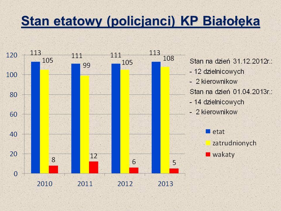 Stan etatowy (policjanci) KP Białołęka