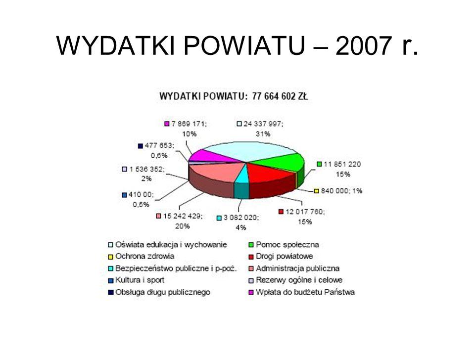 WYDATKI POWIATU – 2007 r.