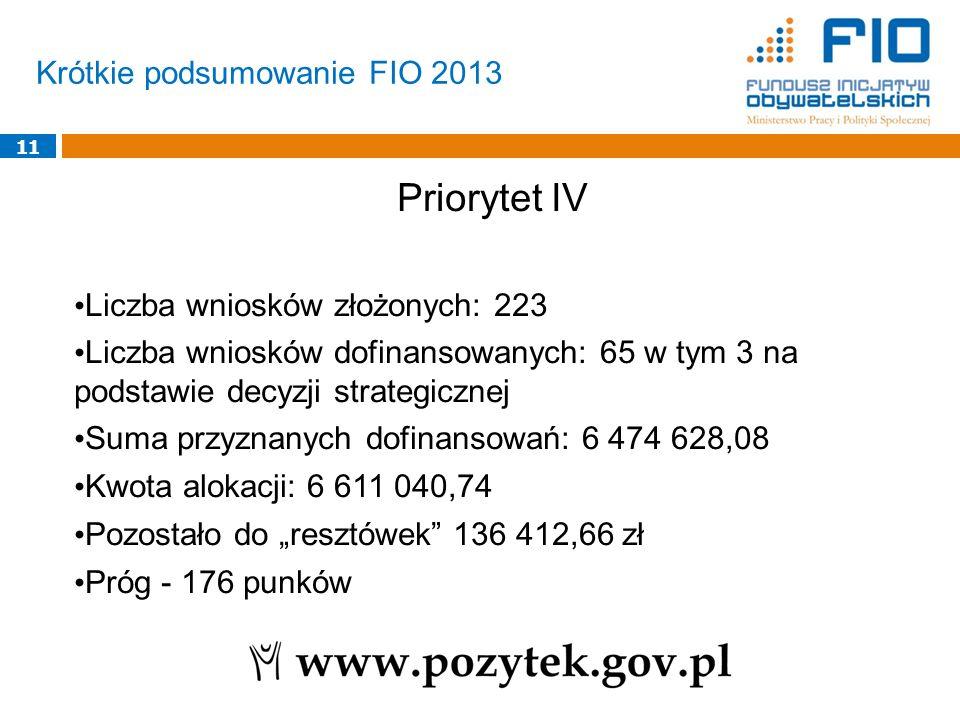 """Krótkie podsumowanie FIO 2013 11 Priorytet IV Liczba wniosków złożonych: 223 Liczba wniosków dofinansowanych: 65 w tym 3 na podstawie decyzji strategicznej Suma przyznanych dofinansowań: 6 474 628,08 Kwota alokacji: 6 611 040,74 Pozostało do """"resztówek 136 412,66 zł Próg - 176 punków"""