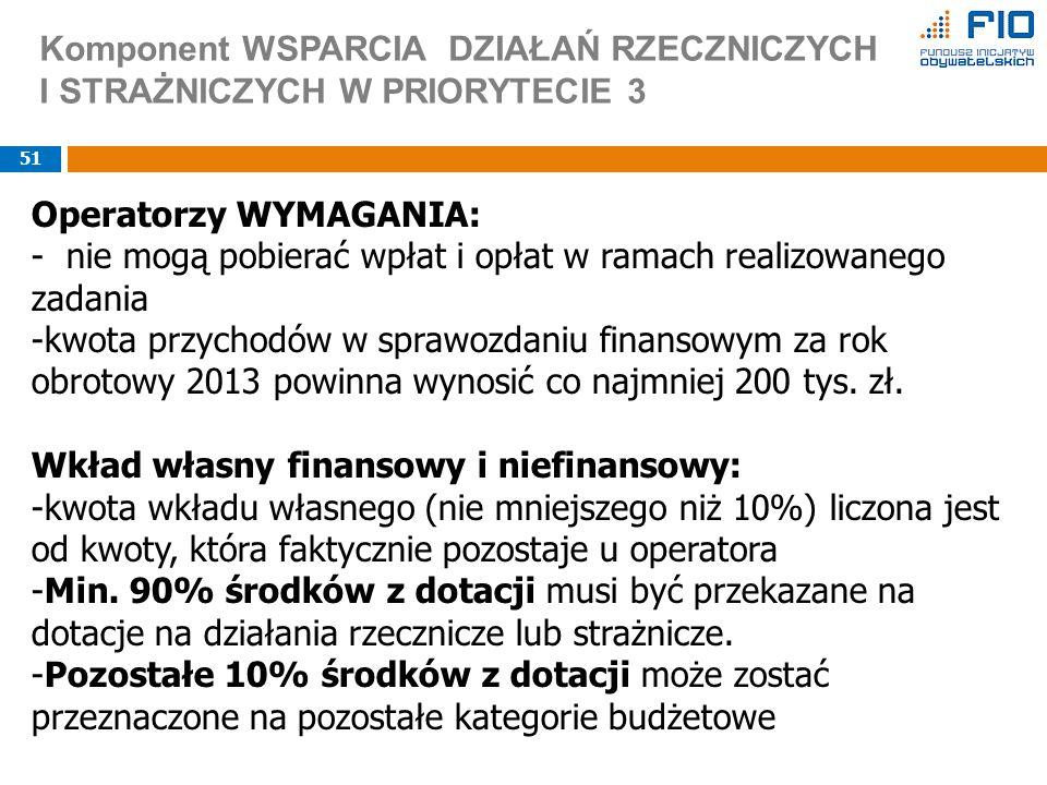Komponent WSPARCIA DZIAŁAŃ RZECZNICZYCH I STRAŻNICZYCH W PRIORYTECIE 3 51 Operatorzy WYMAGANIA: - nie mogą pobierać wpłat i opłat w ramach realizowanego zadania -kwota przychodów w sprawozdaniu finansowym za rok obrotowy 2013 powinna wynosić co najmniej 200 tys.