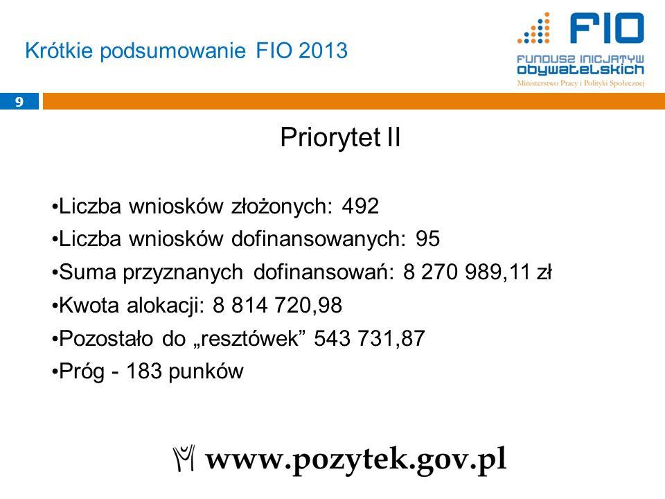 """Krótkie podsumowanie FIO 2013 9 Priorytet II Liczba wniosków złożonych: 492 Liczba wniosków dofinansowanych: 95 Suma przyznanych dofinansowań: 8 270 989,11 zł Kwota alokacji: 8 814 720,98 Pozostało do """"resztówek 543 731,87 Próg - 183 punków"""