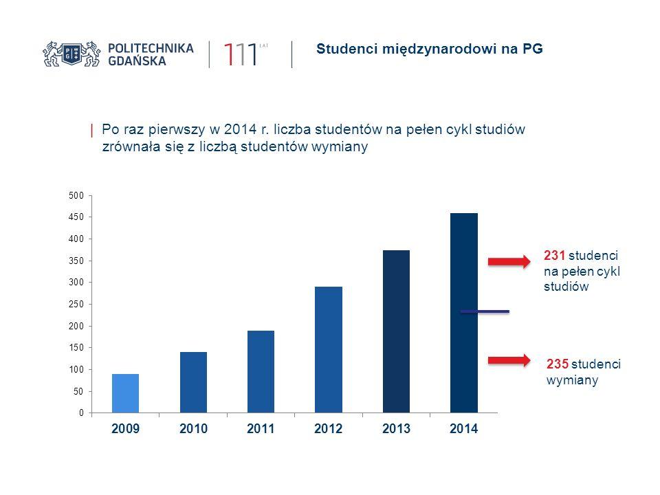 Studenci międzynarodowi na PG | Po raz pierwszy w 2014 r. liczba studentów na pełen cykl studiów zrównała się z liczbą studentów wymiany 231 studenci