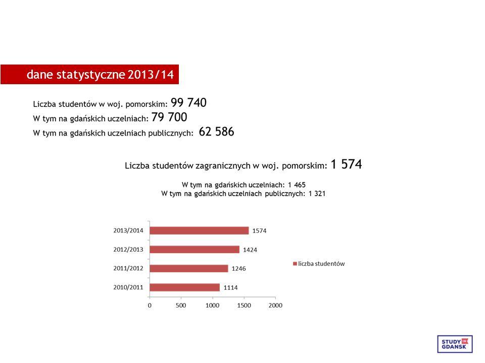 dane statystyczne 2013/14