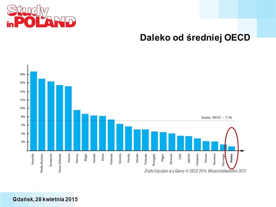 Daleko od średniej OECD Gdańsk, 28 kwietnia 2015