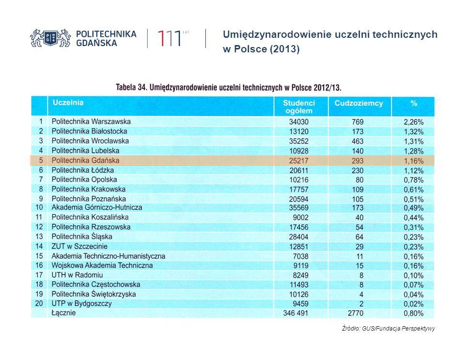 Internacjonalizacja PG I Politechnika Gdańska gości studentów z ponad 40 krajów z całego świata I Największe grupy studentów pochodzą z Hiszpanii i Chin   420 umów w ramach programu Erasmus +   74 umów ramowych   6 umów o podwójnym dyplomowaniu Liczba umów z uniwersytetami zagranicznymi w latach 2009–2014 Studenci wymiany ERASMUS etc.