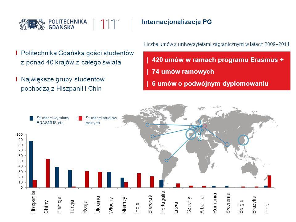 Internacjonalizacja PG I Politechnika Gdańska gości studentów z ponad 40 krajów z całego świata I Największe grupy studentów pochodzą z Hiszpanii i Chin | 420 umów w ramach programu Erasmus + | 74 umów ramowych | 6 umów o podwójnym dyplomowaniu Liczba umów z uniwersytetami zagranicznymi w latach 2009–2014 Studenci wymiany ERASMUS etc.