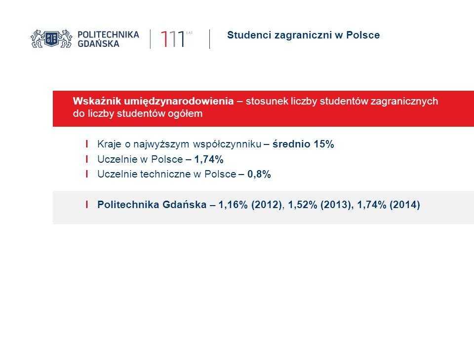 Studenci zagraniczni w Polsce Wskaźnik umiędzynarodowienia – stosunek liczby studentów zagranicznych do liczby studentów ogółem I Kraje o najwyższym współczynniku – średnio 15% I Uczelnie w Polsce – 1,74% I Uczelnie techniczne w Polsce – 0,8% I Politechnika Gdańska – 1,16% (2012), 1,52% (2013), 1,74% (2014)