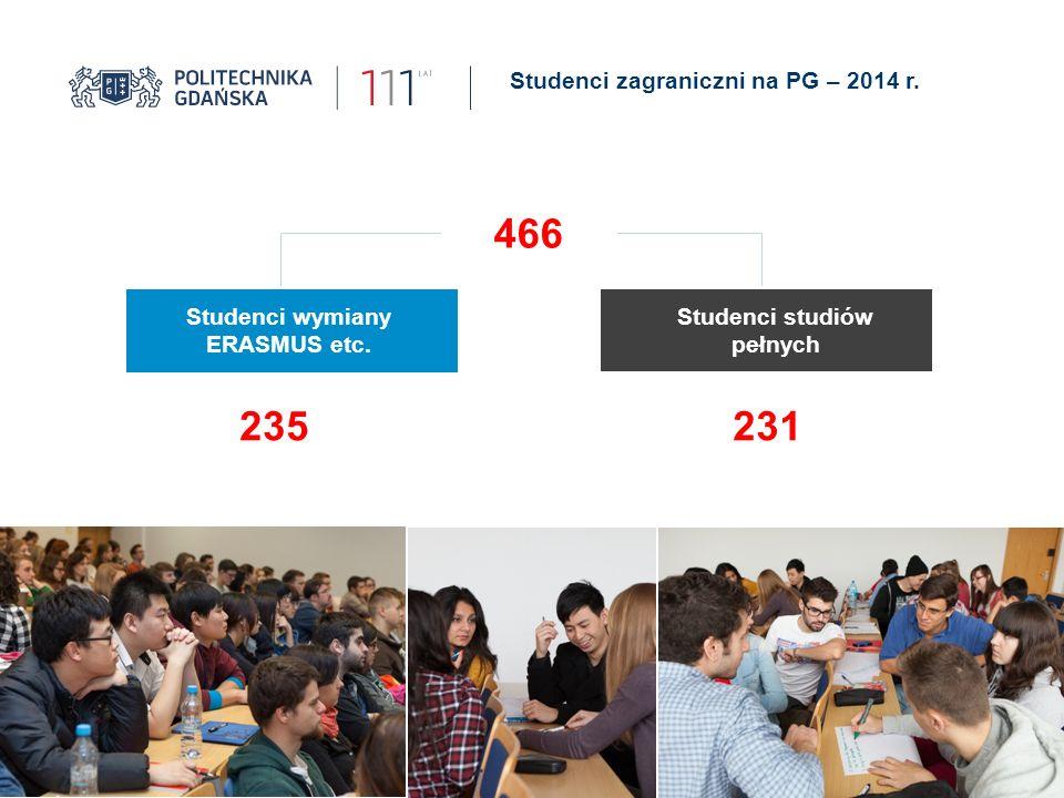 Studenci zagraniczni na PG – 2014 r. Studenci wymiany ERASMUS etc. Studenci studiów pełnych 235231 466
